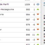 La Selección a la baja en el ranking FIFA