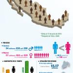 Los números del INEGI