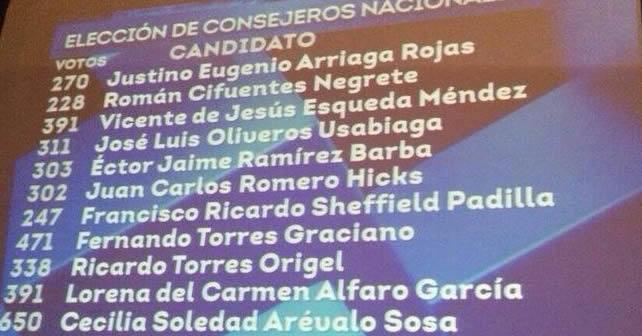 Photo of Consejeros Nacionales muestran músculo