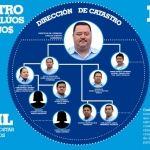 """Cohecho, tráfico de influencias y uso de información privilegiada, """"delitos"""" de Catastro Irapuato"""
