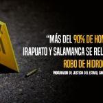 Más del 90% de homicidios en Irapuato y Salamanca se relacionan al robo de hidrocarburos