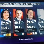 CDMX, Tabasco, Chiapas, Veracruz y Morelos serán gobernados por Morena