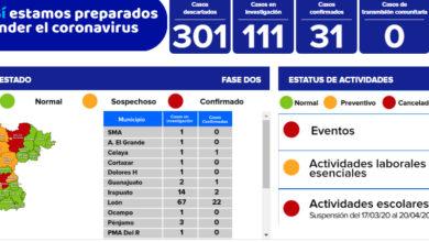 Photo of Incrementa a 31 casos de coronavirus en el estado; Valle de Santiago se suma a la lista